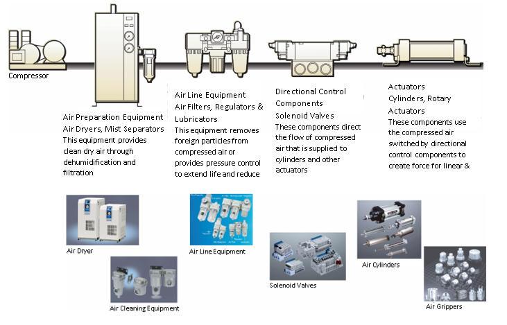 SMC's Complete Line-up of Pneumatics