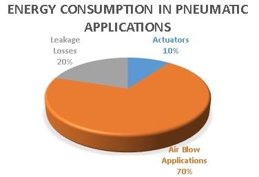 Energy Saving Chart