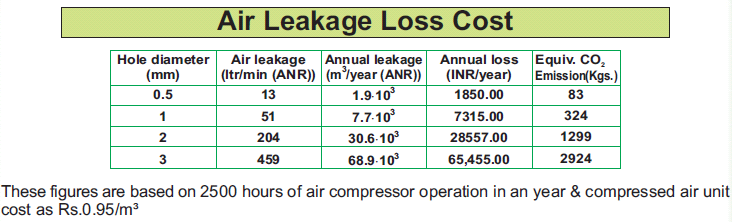 Air Leakage Cost